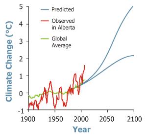 ClimateChangeLine graph
